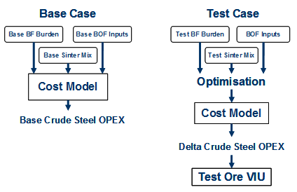 base-case-test-case