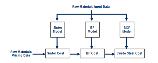raw-materials-input-data