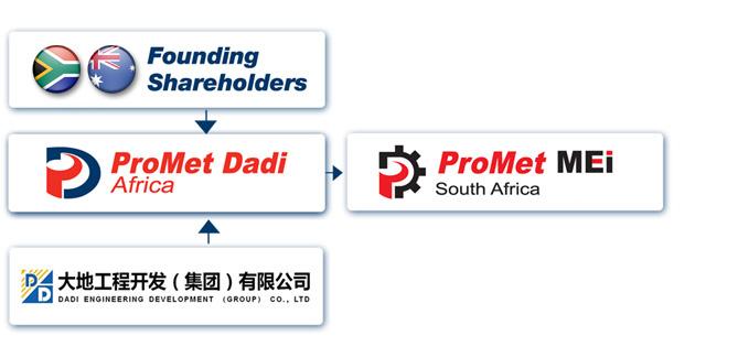 ProMet Dadi Growth